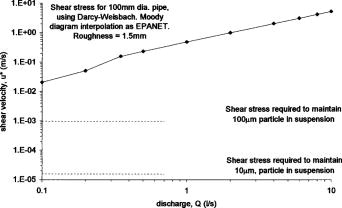 Modeling Discoloration in Potable Water Distribution Systems