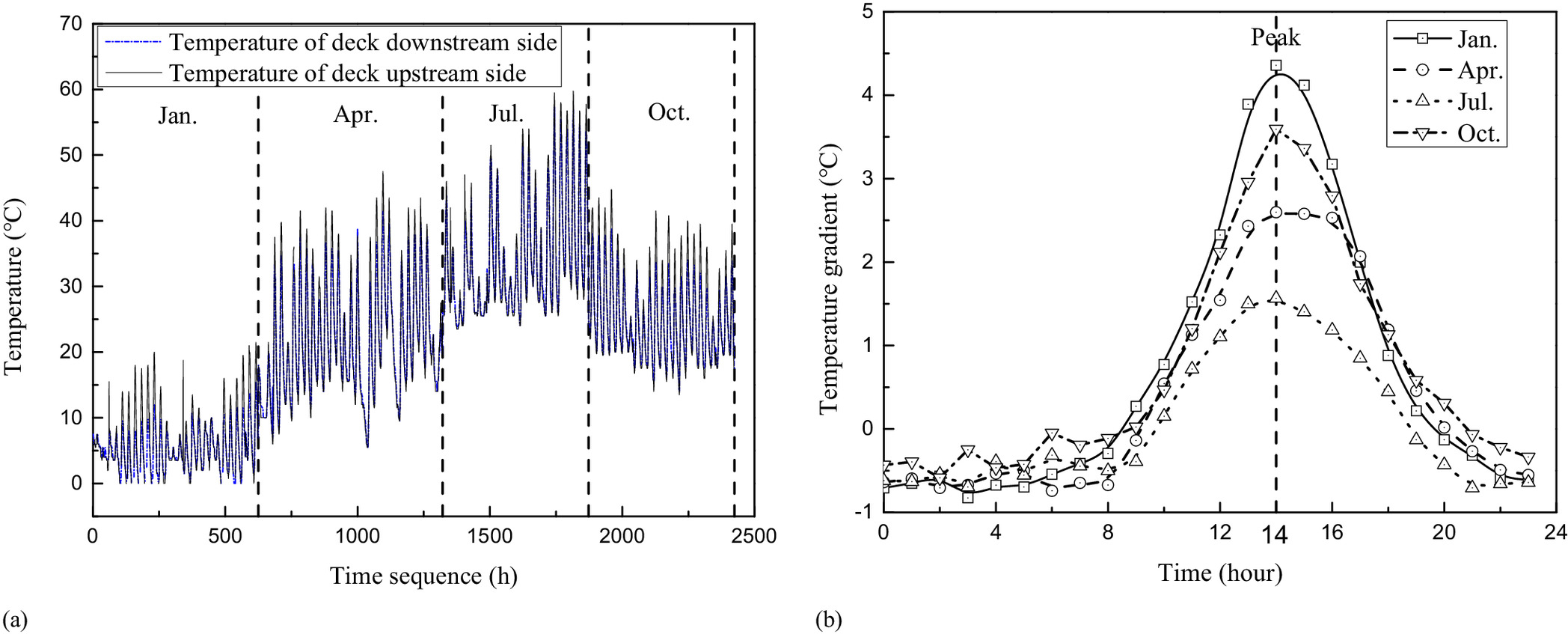 Modeling and Separation of Thermal Effects from Cable-Stayed