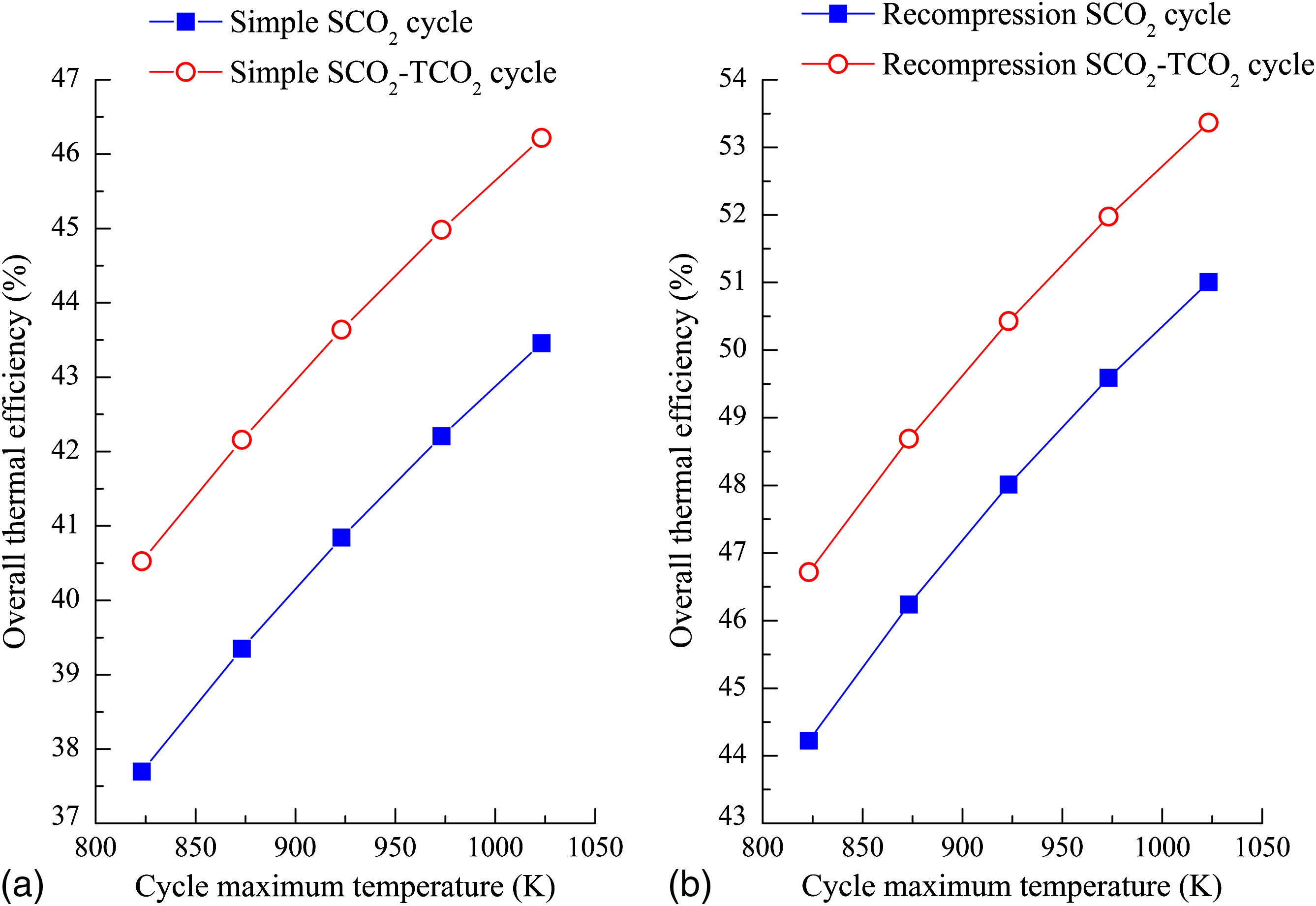 Thermodynamic Comparison And Optimization Of Supercritical Co2 Combined Cycle Power Plant Ts Diagram Brayton Cycles With A Bottoming Transcritical Journal Energy Engineering Vol