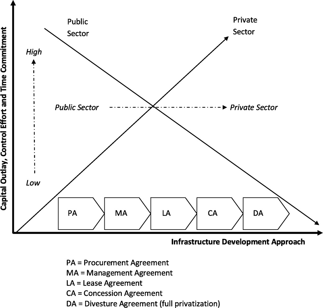 Publicprivate Partnership Risk Factors In Emerging Countries Boot