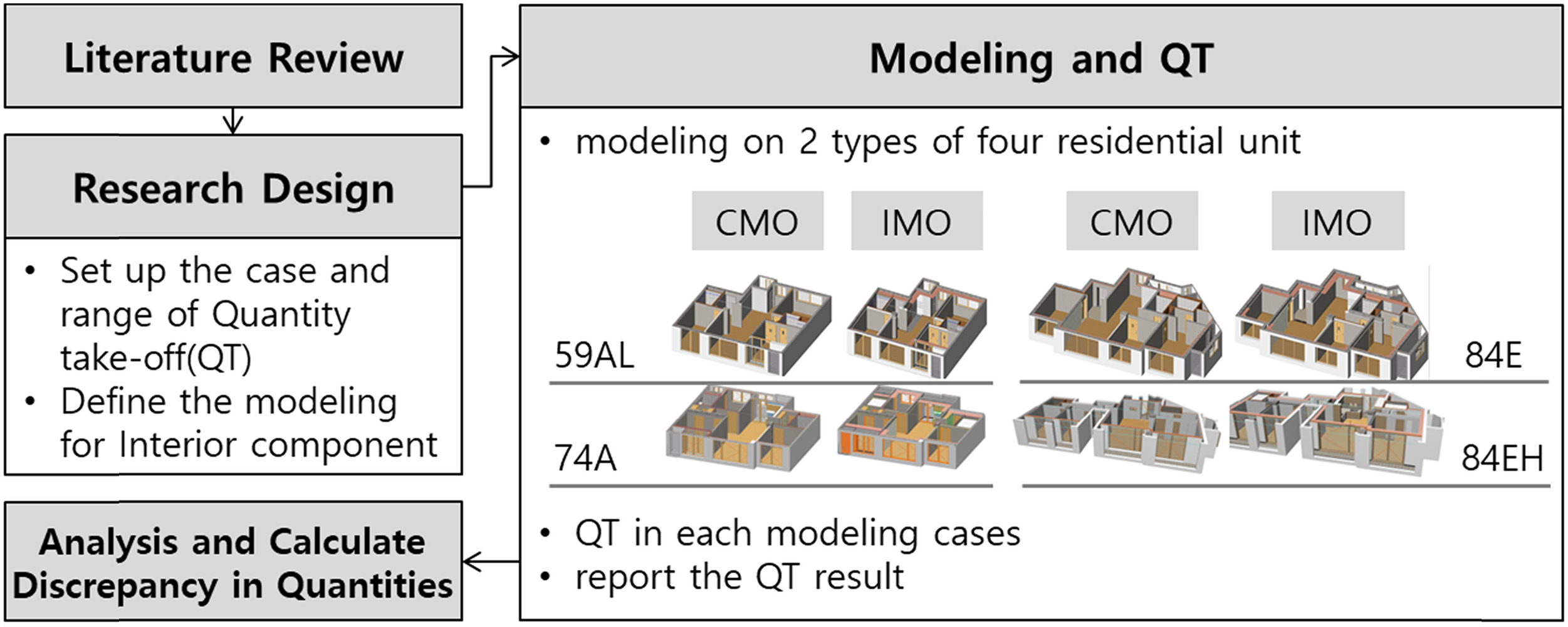 A Discrepancy Analysis of BIM-Based Quantity Take-Off for