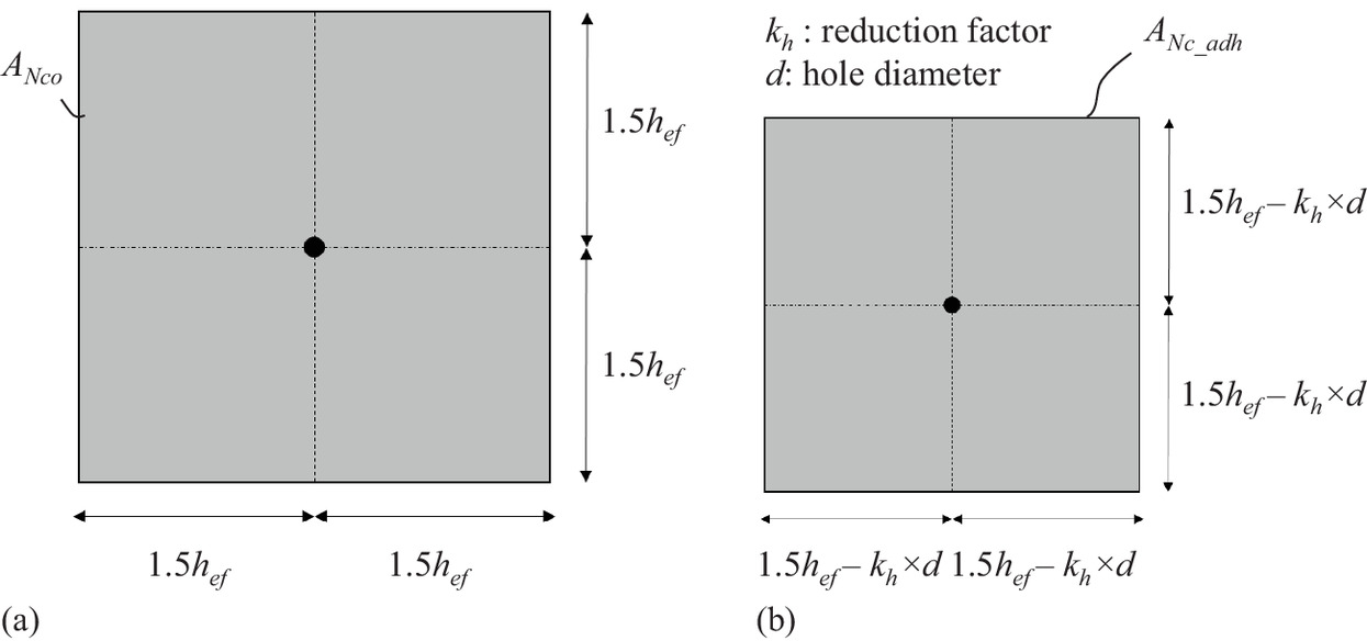 Abandoned Hole Effect on Ultimate Strength of Mechanical Anchors in