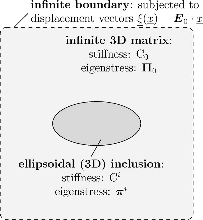 Estimation of Influence Tensors for Eigenstressed Multiphase