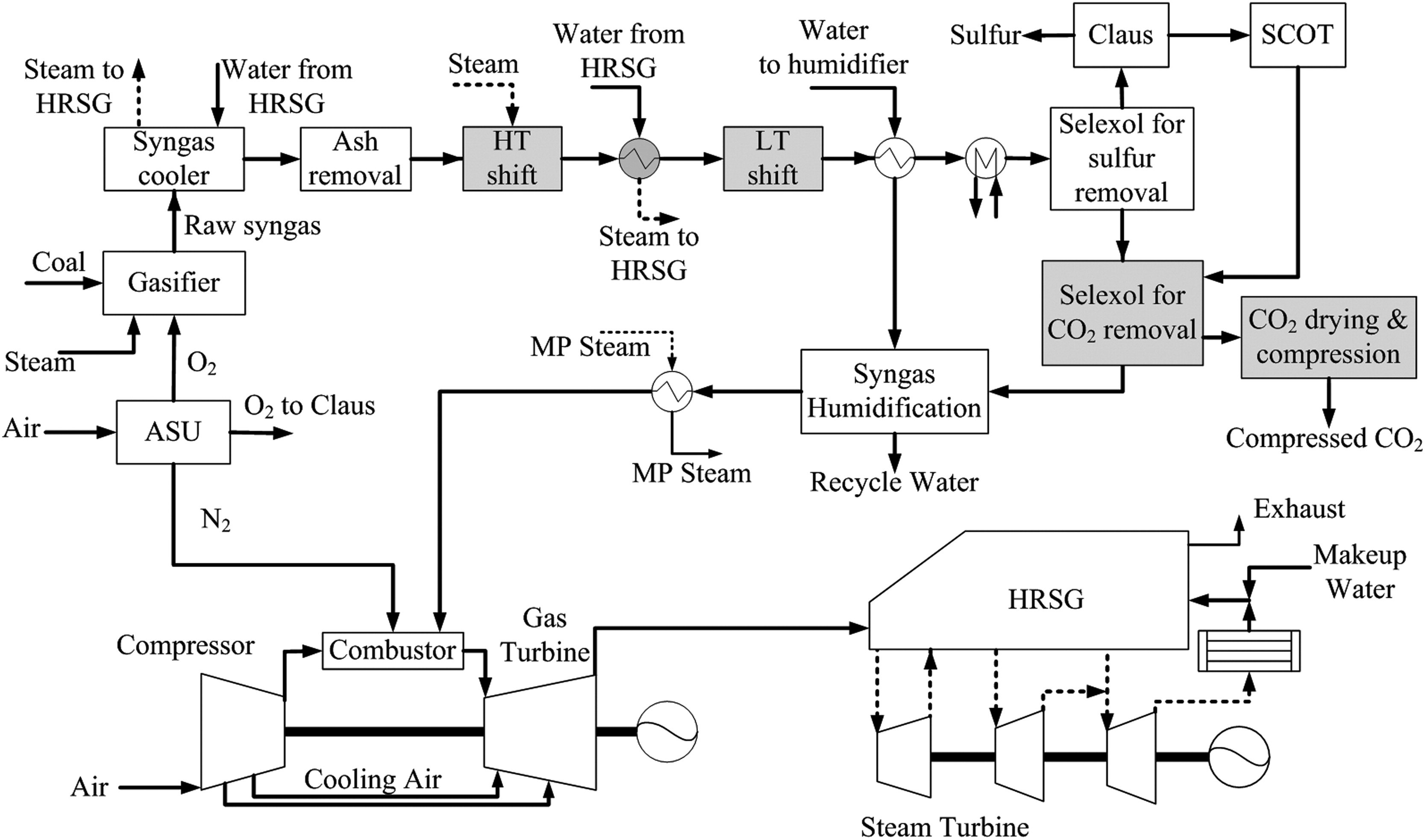 Performance Prediction Of A Transport Gasifierbased Igcc System Block Diagram Power Plant Which Utilizes The Hrsg With Co2 Capture Under Uncertainties Journal Energy Engineering Vol 142 No 3