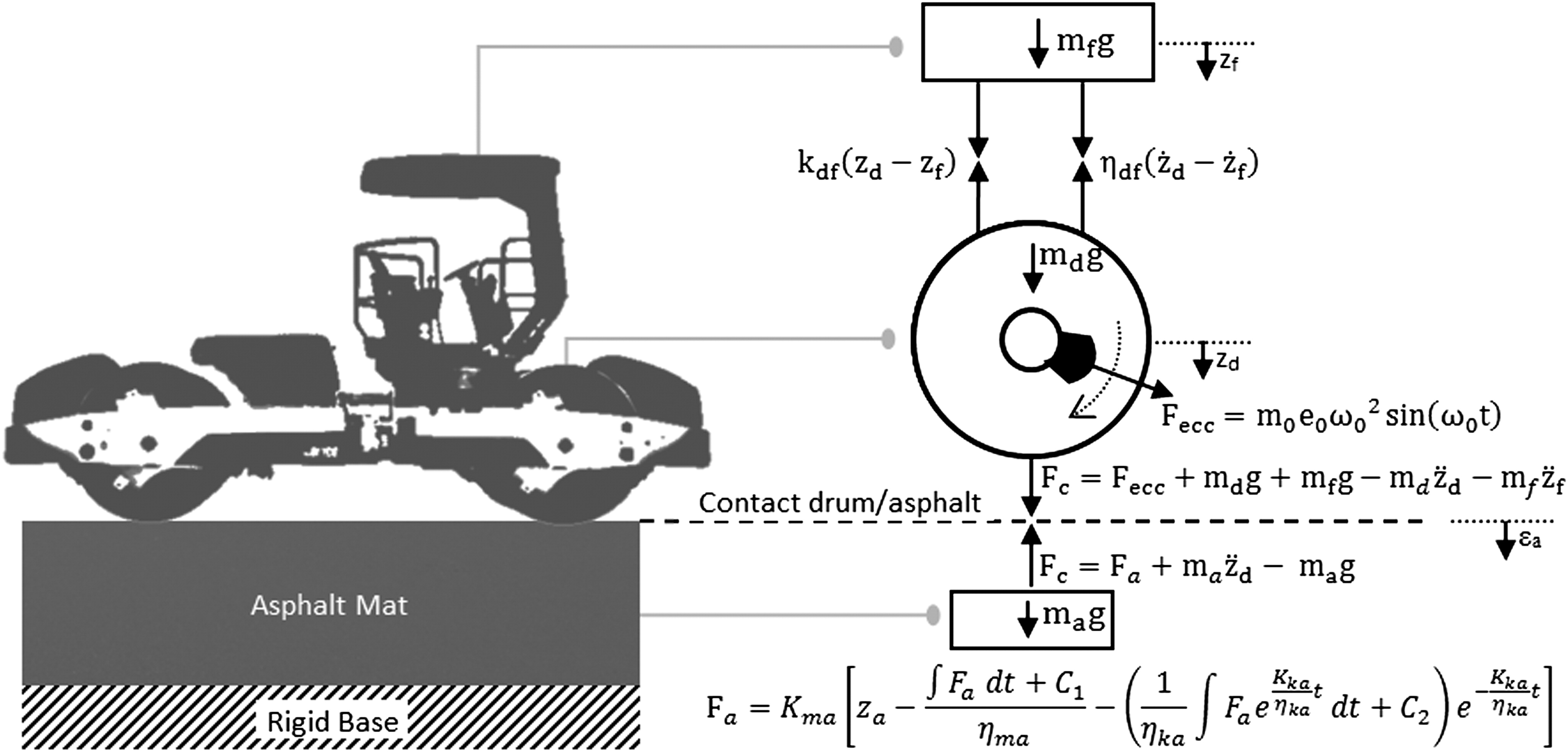 Dynamical Response Of Vibratory Rollers During The Compaction Wiring Diagram Ingersoll Rand Roller Asphalt Pavements Journal Engineering Mechanics Vol 140 No 7