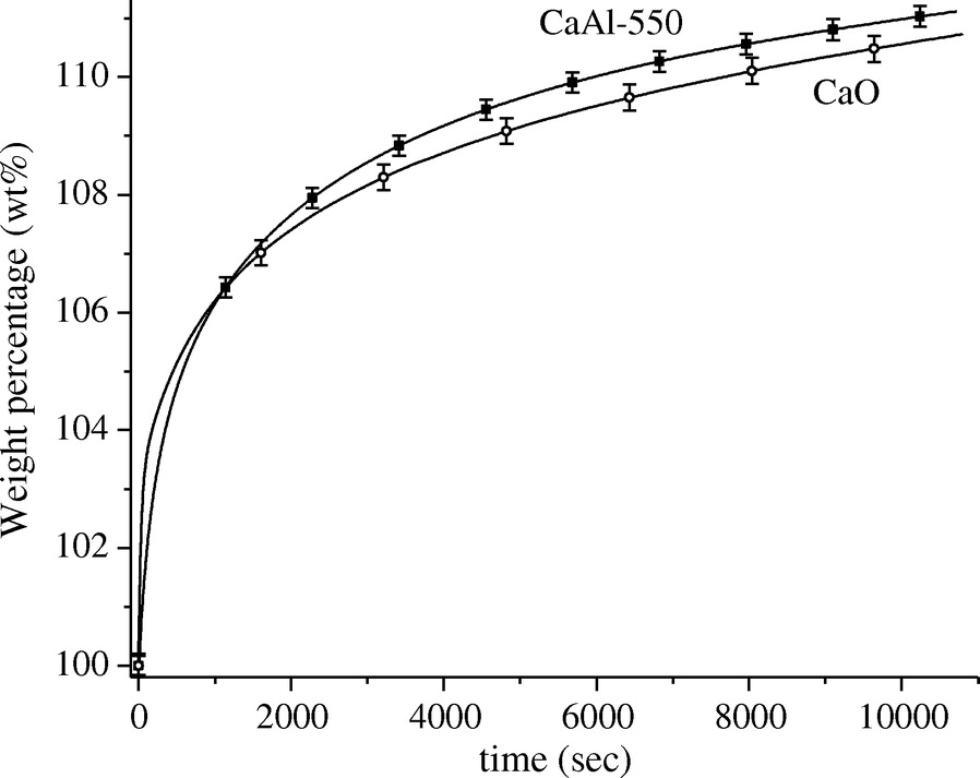 Thermochemical And Cyclability Analyses Of The Co2 Absorption