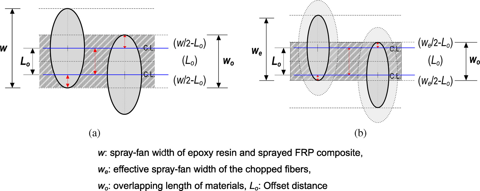 Advanced Spray Multiple Layup Process for Quality Control of