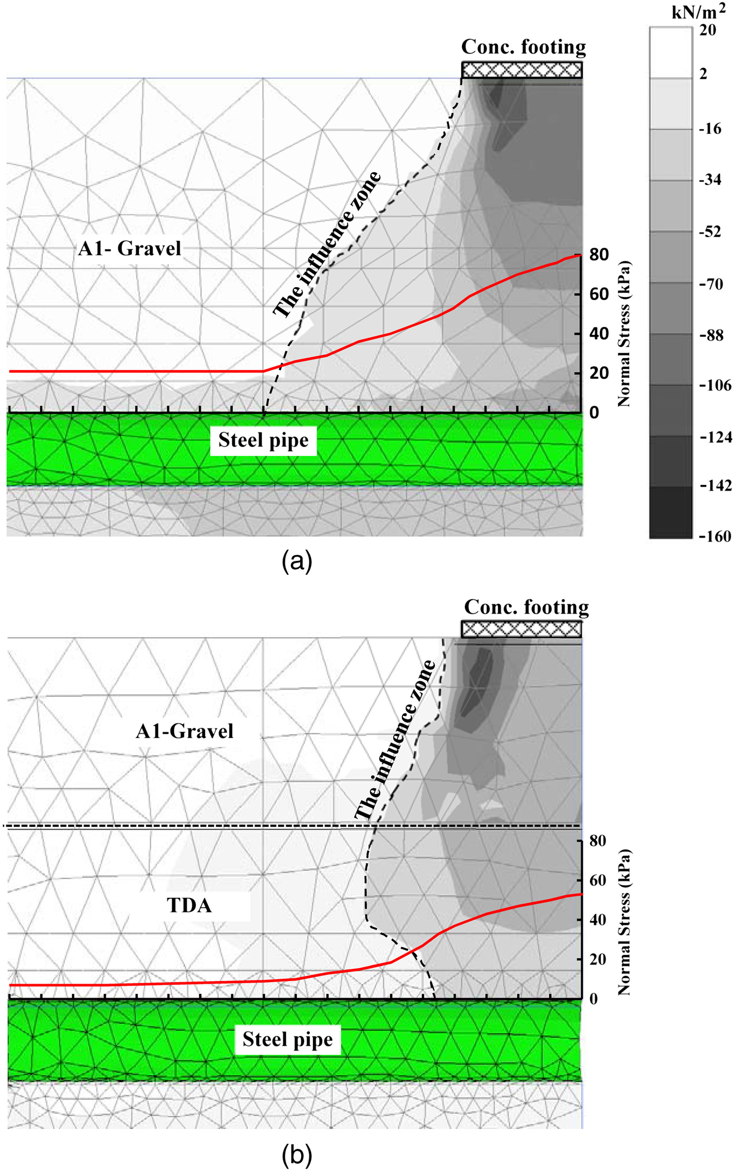 Using TDA as an Engineered Stress-Reduction Fill over