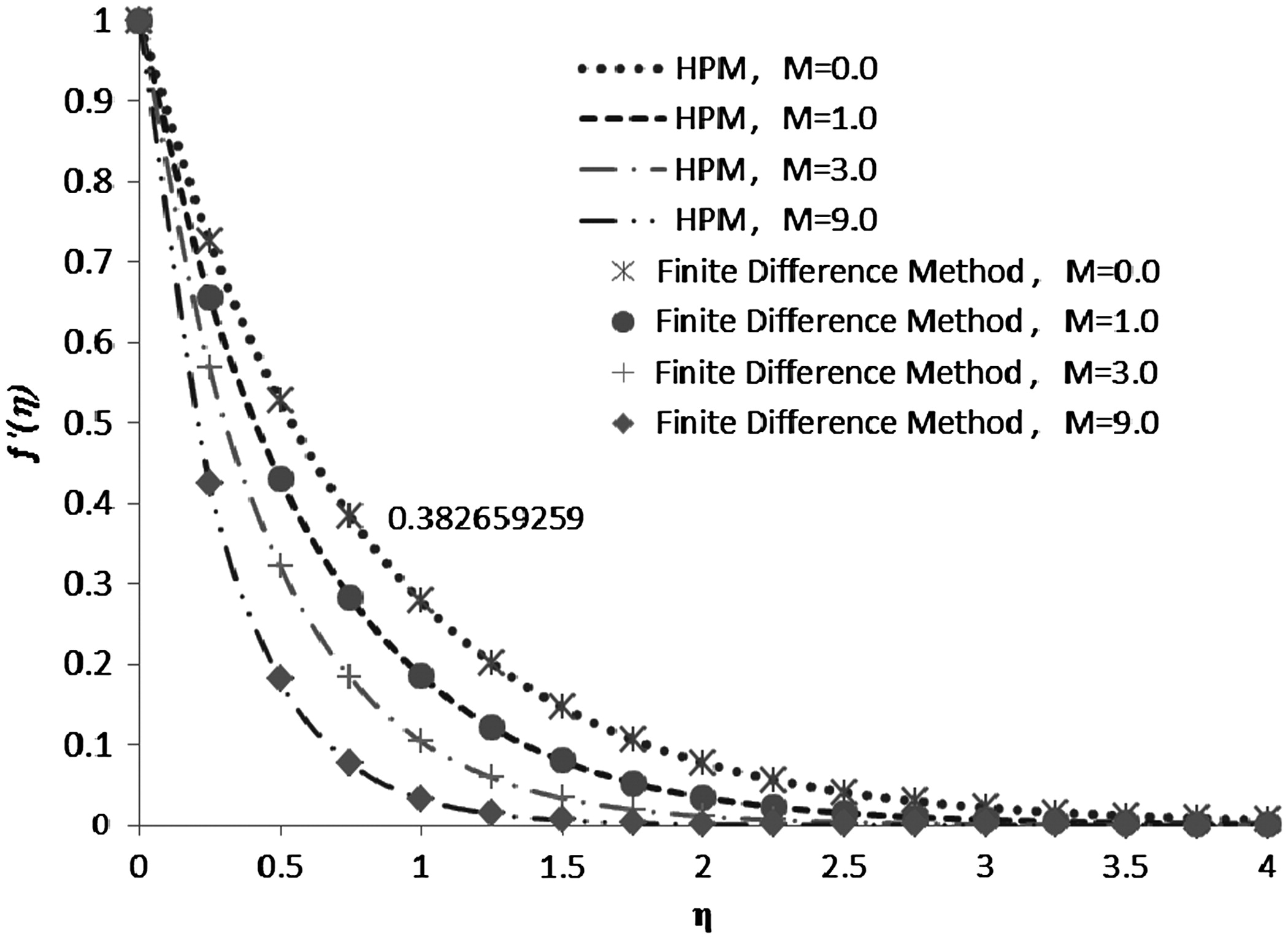 Two-Dimensional Boundary Layer Flow of Chemical Reaction MHD
