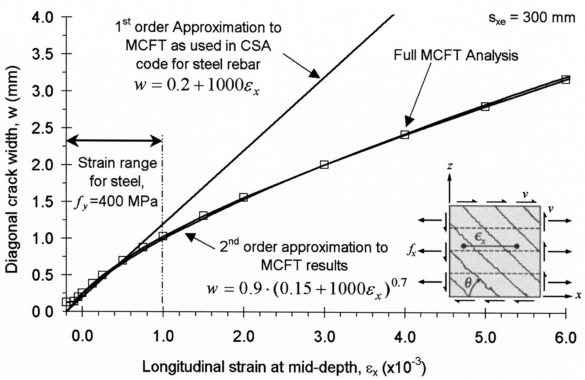 Does The Use Of Frp Reinforcement Change The Oneway Shear Behavior Of  Reinforced Concrete Slabs?