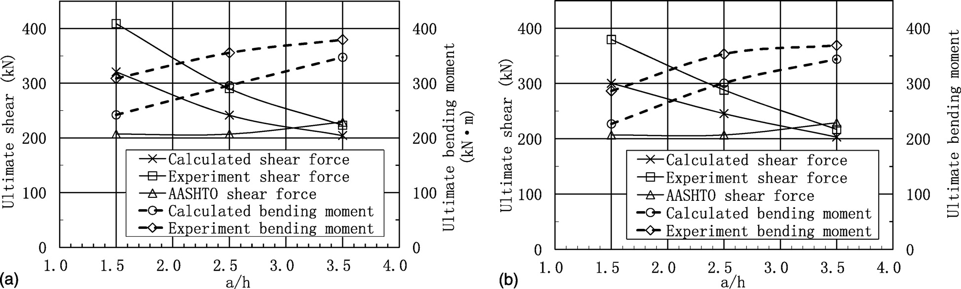 Combined Shear And Bending Behavior Of Joints In Precast Concrete Diagrams Segmental Beams With External Tendons Journal Bridge Engineering Vol 18 No 10