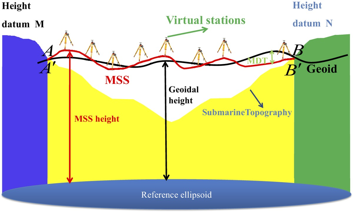 Normal Height Connection across Seas by the Geopotential