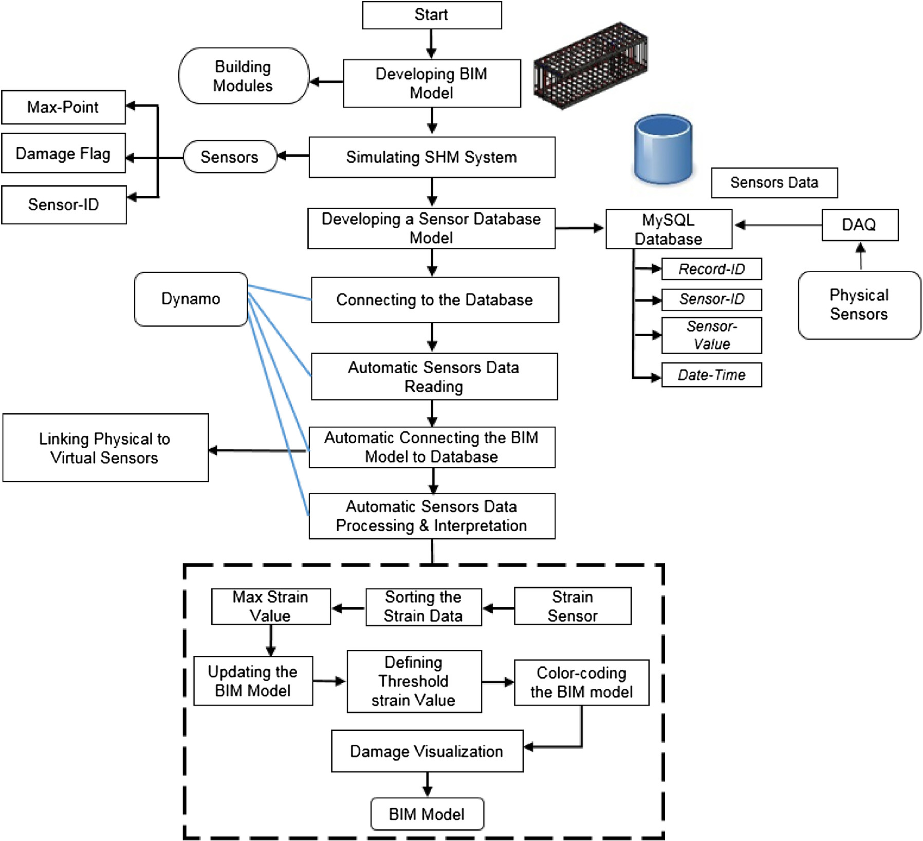 Development of a BIM-Based Data Management System for