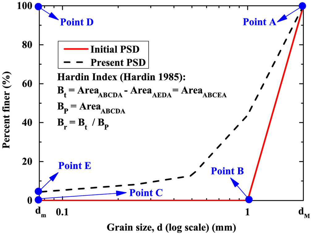 New Approach for Predicting Particle Breakage of Granular