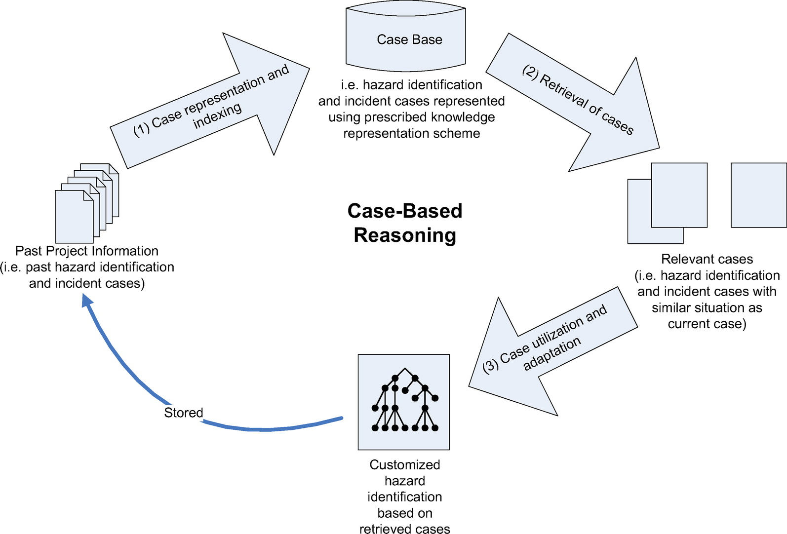 Case based reasoning for construction hazard identification case case based reasoning for construction hazard identification case representation and retrieval journal of construction engineering and management vol ccuart Choice Image