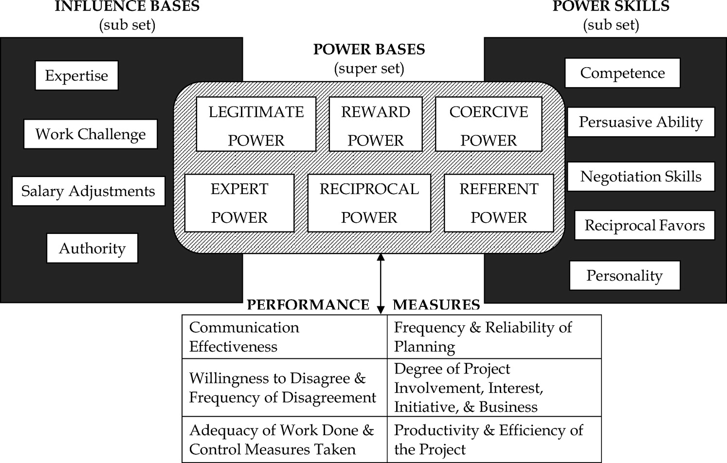 Organizational Power in Perspective | Leadership and Management in  Engineering | Vol 9, No 4