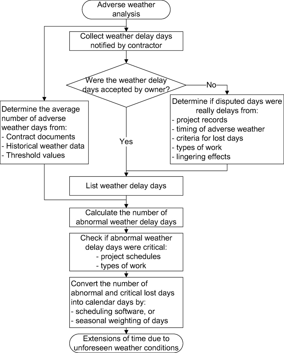 analysis of adverse weather for excusable delays journal of analysis of adverse weather for excusable delays journal of construction engineering and management vol 136 no 12