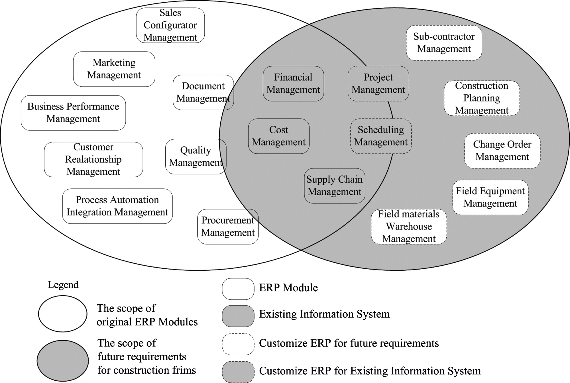 Developing an aris house based method from existing information developing an aris house based method from existing information systems to project based enterprise resource planning for general contractor journal of pooptronica