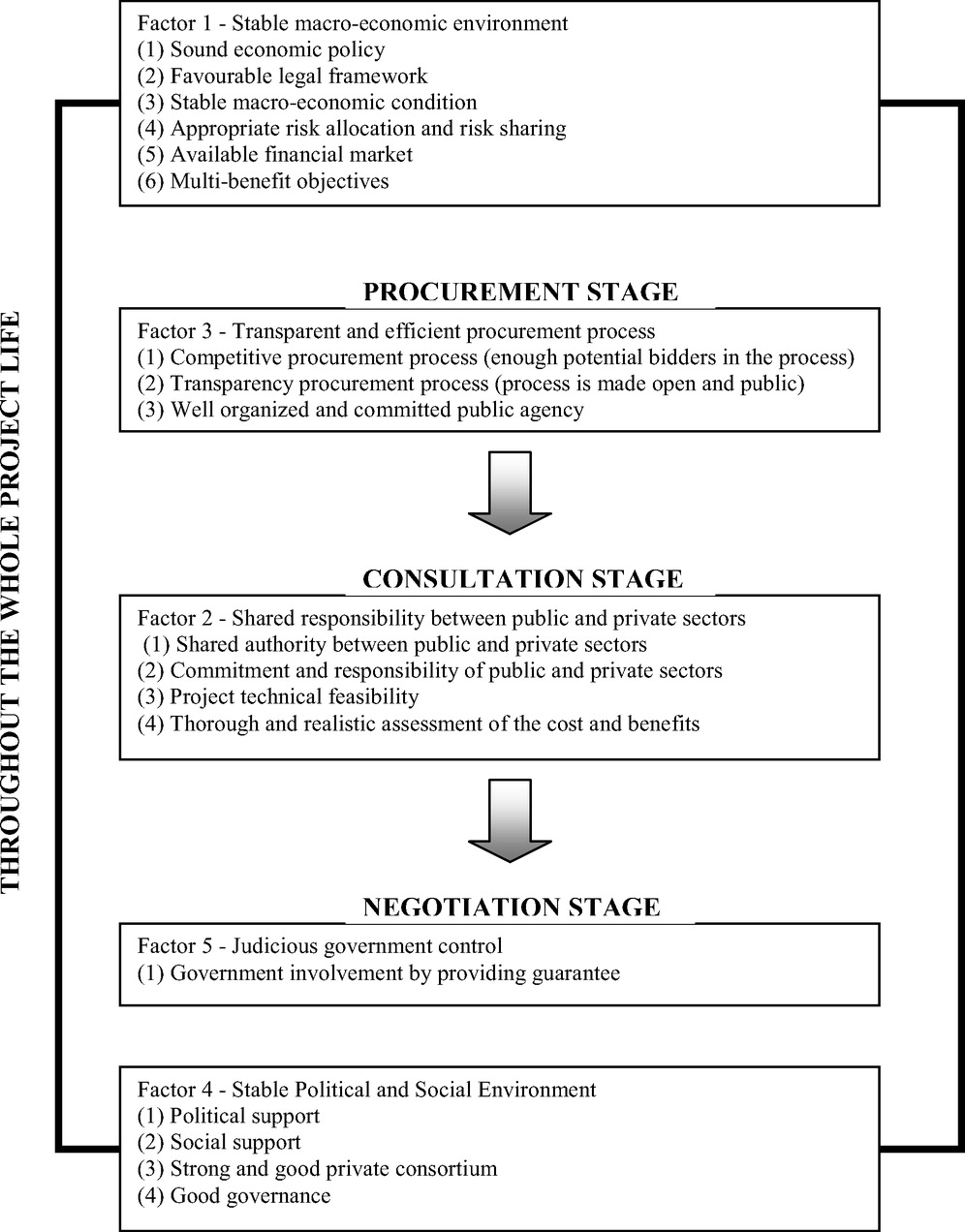 Efficient and mature negotiation under the considerations