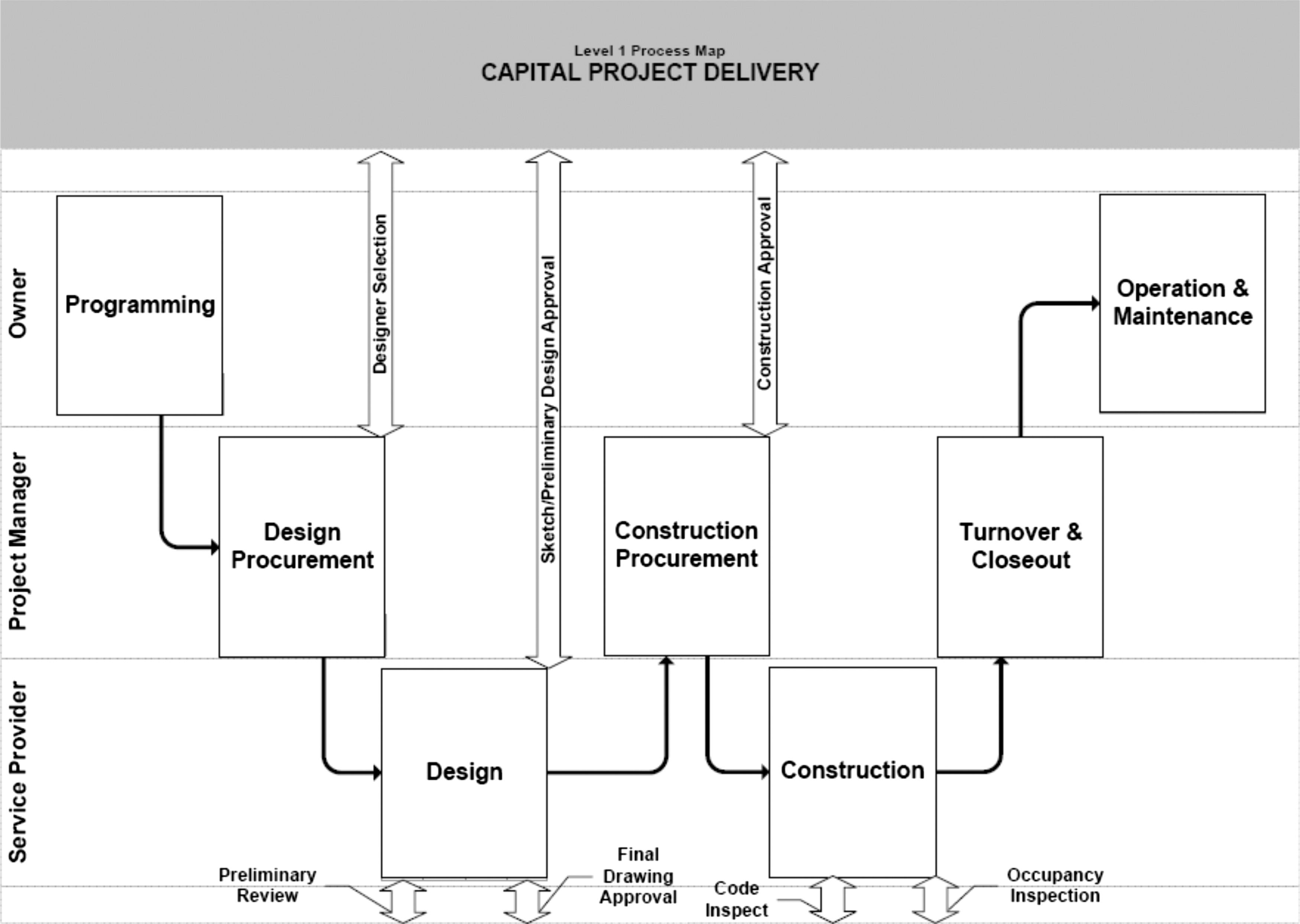 counterfactual analysis of sustainable project delivery processes journal of construction engineering and management vol 136 no 5 - Level 4 Process Map