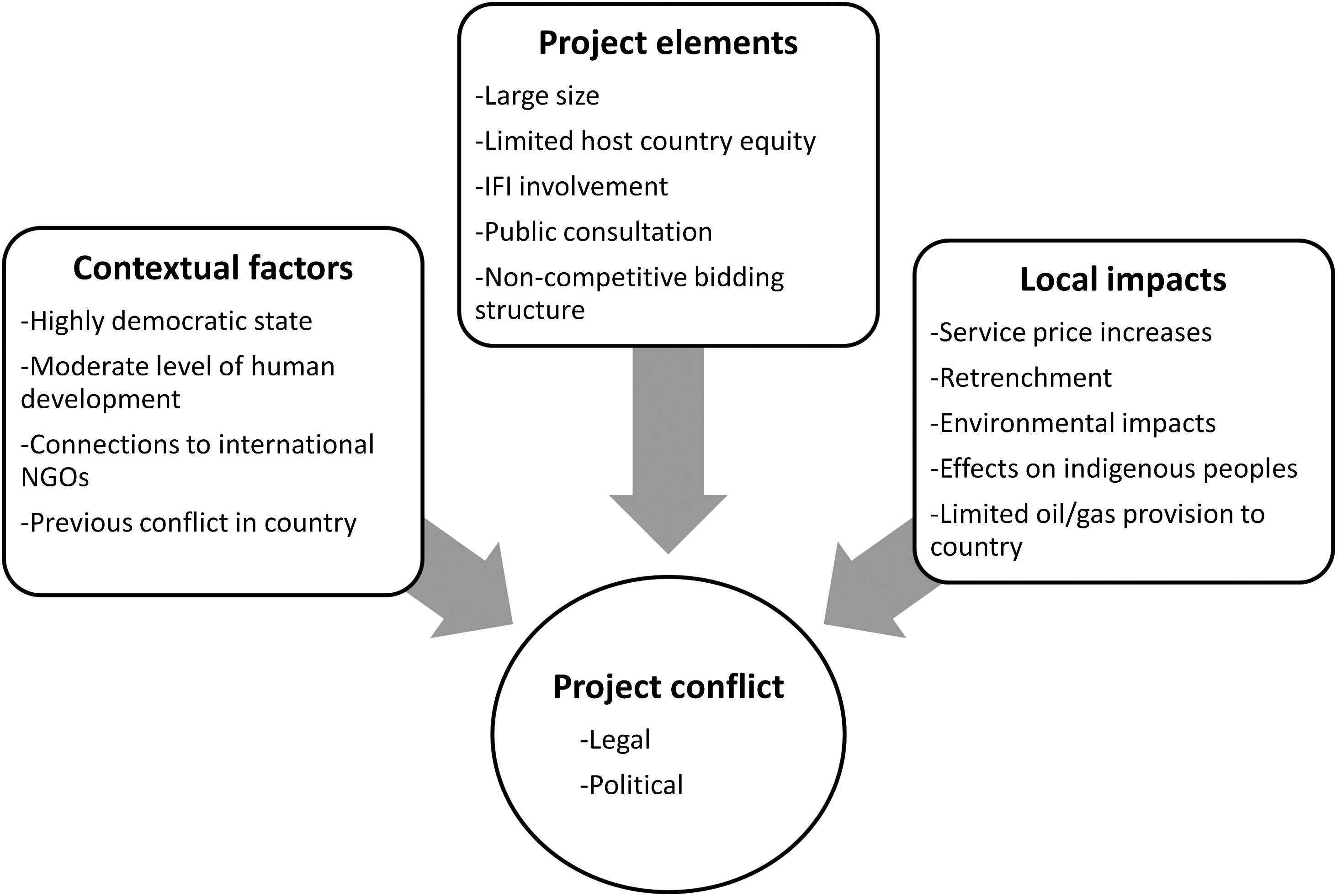 Drivers of Conflict in Developing Country Infrastructure Projects ...
