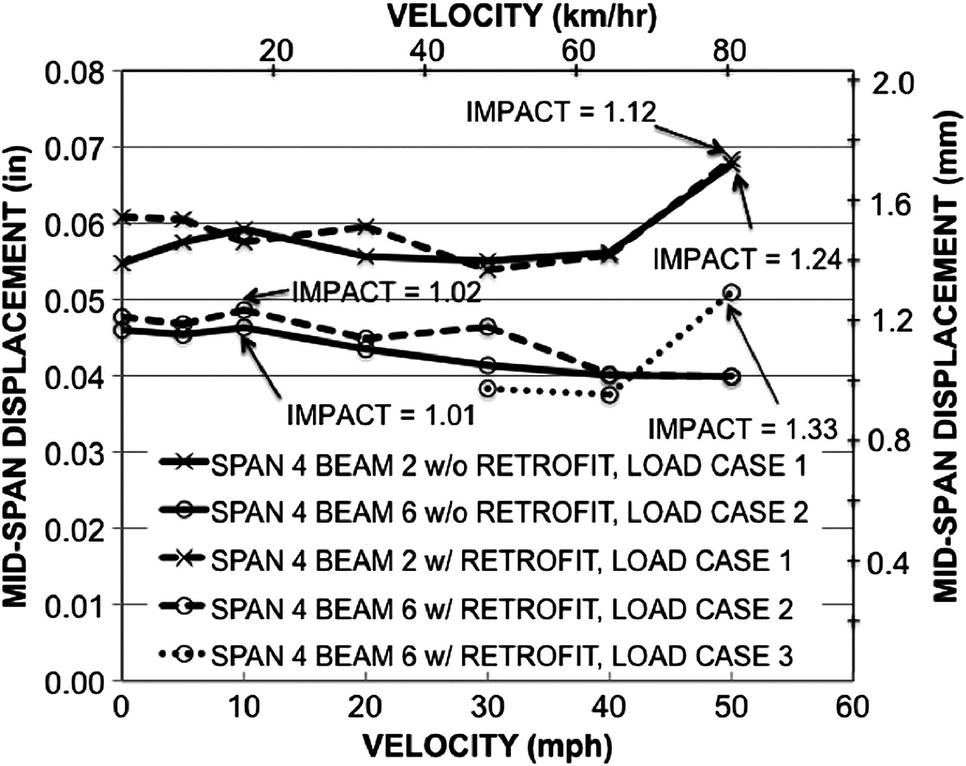88 2 Span Beam The Cross Section Detailing Portion Of Report Padastructure 5 Shear Bending Moment Retrofitting Short Precast Channel Bridges Constructed Without Reinforcement