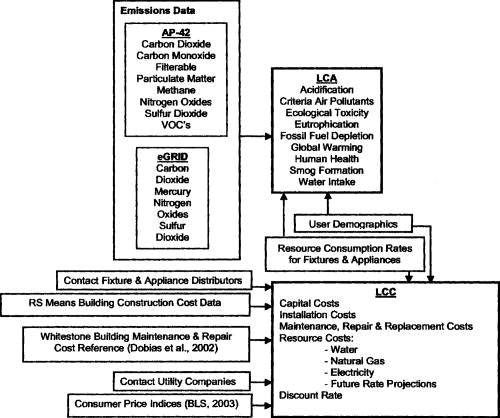 Operational Life-Cycle Assessment and Life-Cycle Cost Analysis for