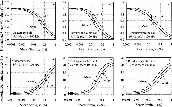 Normalized Shear Modulus And Material Damping Ratio Relationships
