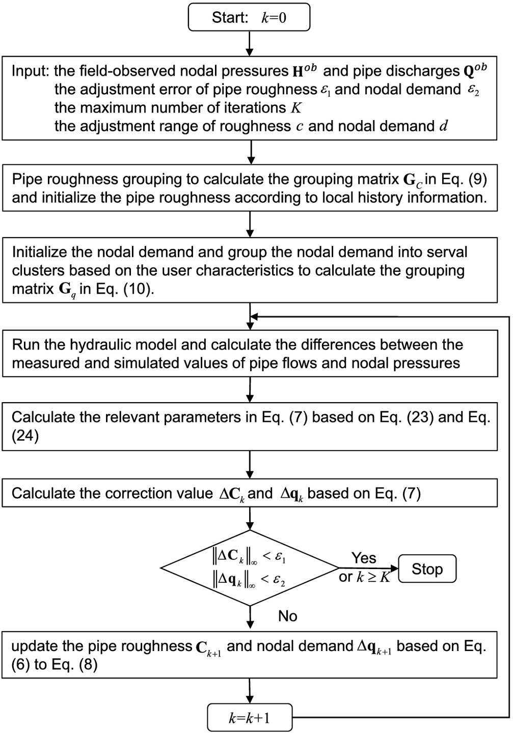 Efficient Numerical Approach for Simultaneous Calibration of Pipe
