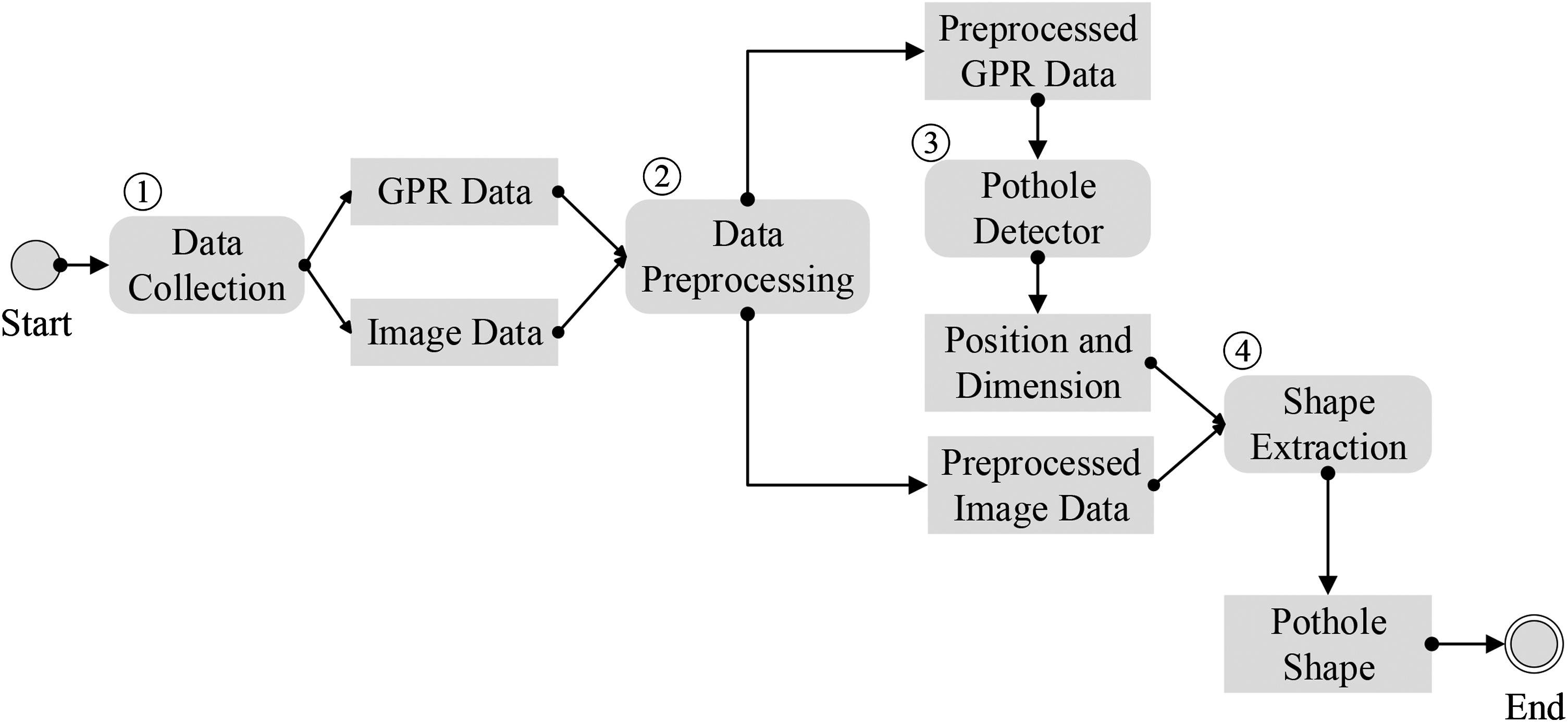 Integrated Processing Of Image And Gpr Data For Automated Pothole Figure 1 Slope Detector Circuit Detection Journal Computing In Civil Engineering Vol 30 No 6