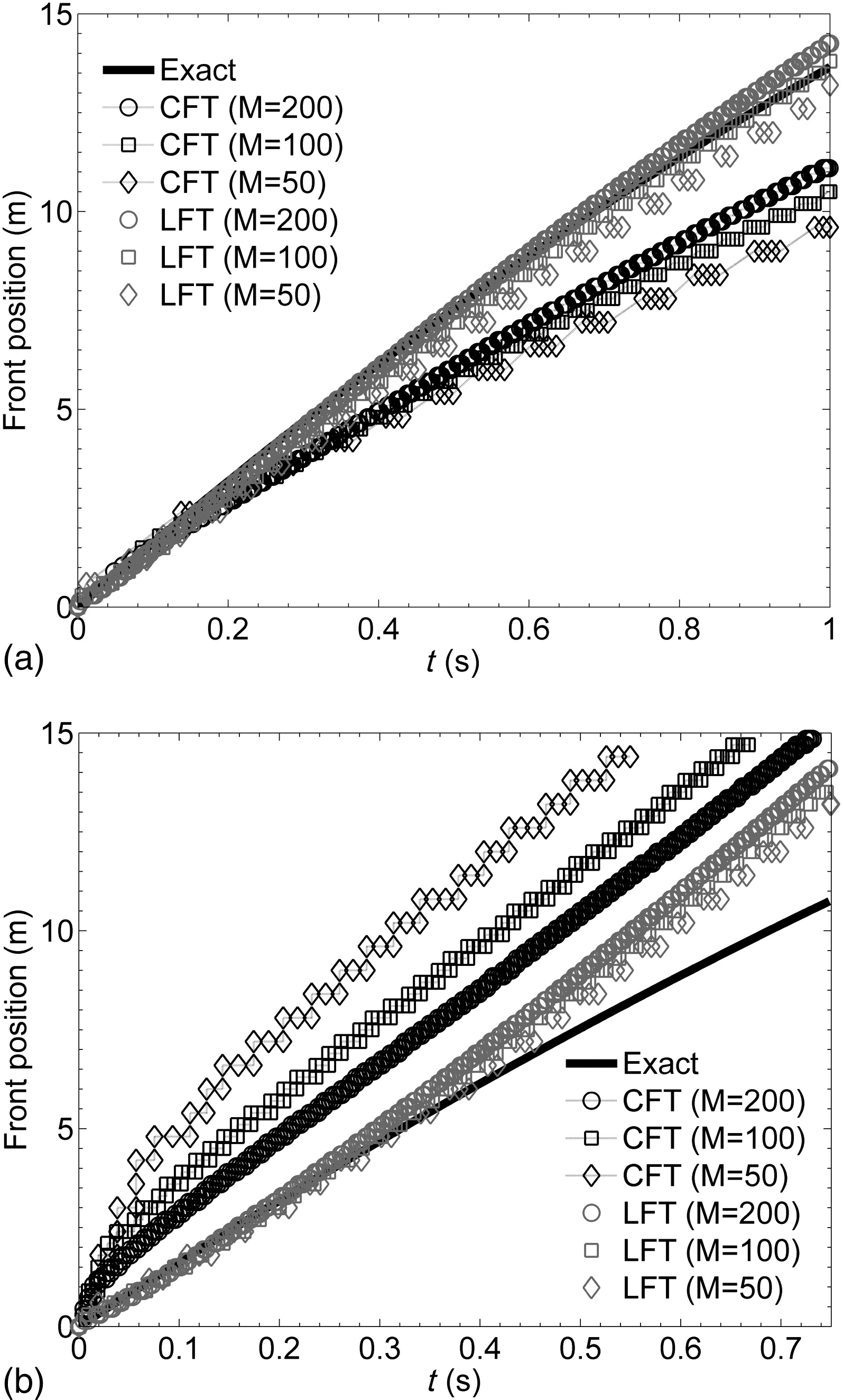 Influence Of Total Variation Diminishing Slope Limiting On Local Discontinuous Galerkin Solutions The Shallow Water Equations