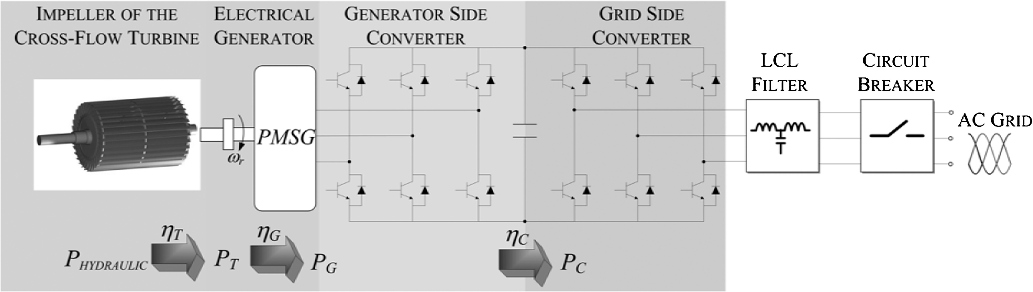 Coupled Hydraulic And Electronic Regulation Of Cross Flow Turbines Fig 3 Shows Diagrams A Simple Generator Using Disc Magnet Only In Plants Journal Engineering Vol 143 No 1