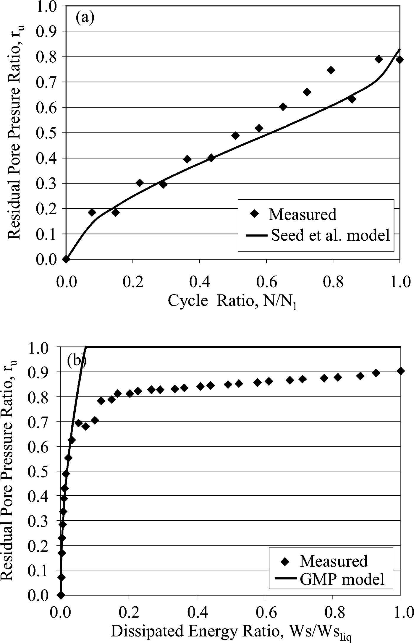 Pore Pressure Generation Models for Sands and Silty Soils