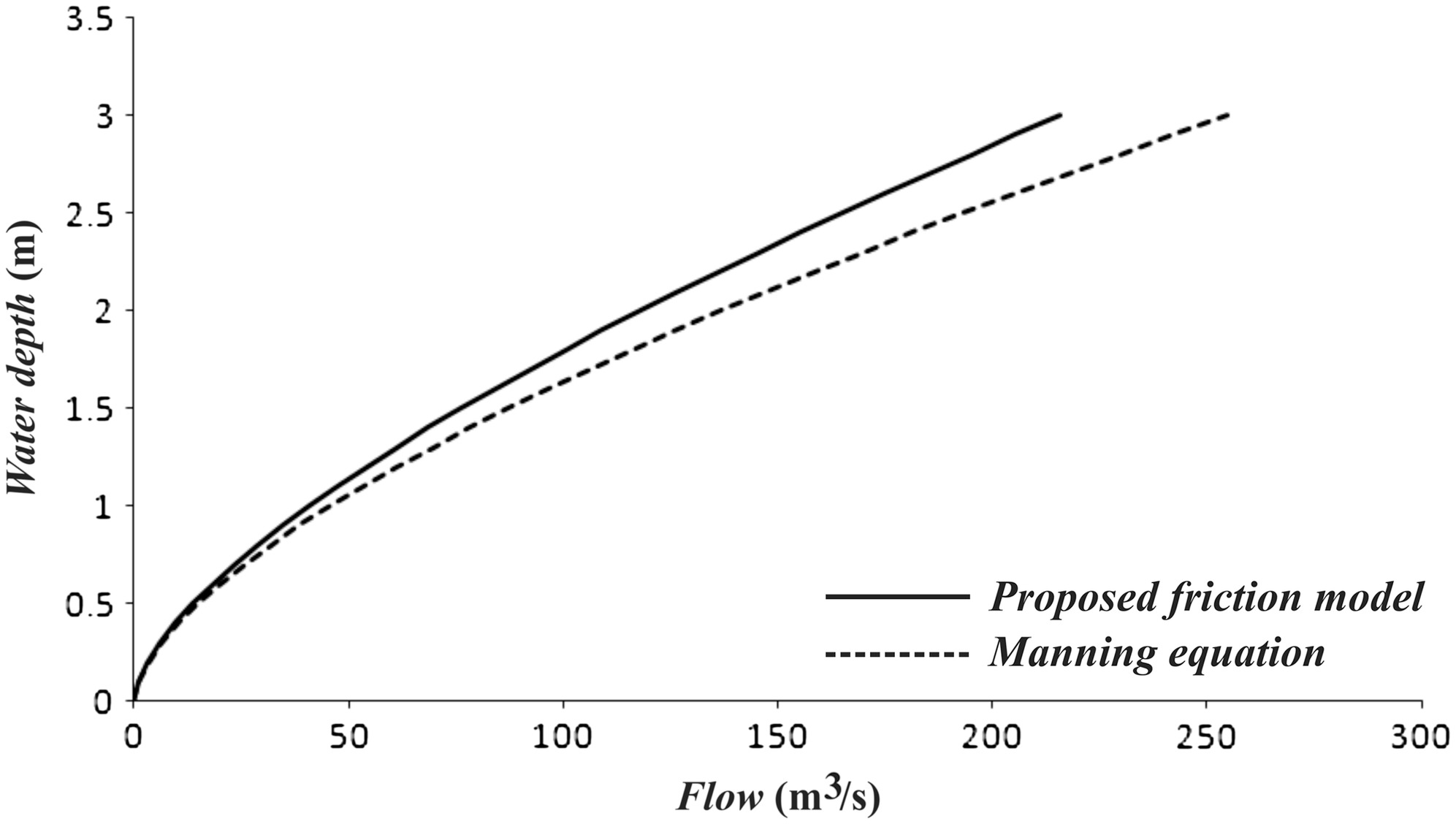 Friction Modeling of Flood Flow Simulations | Journal of