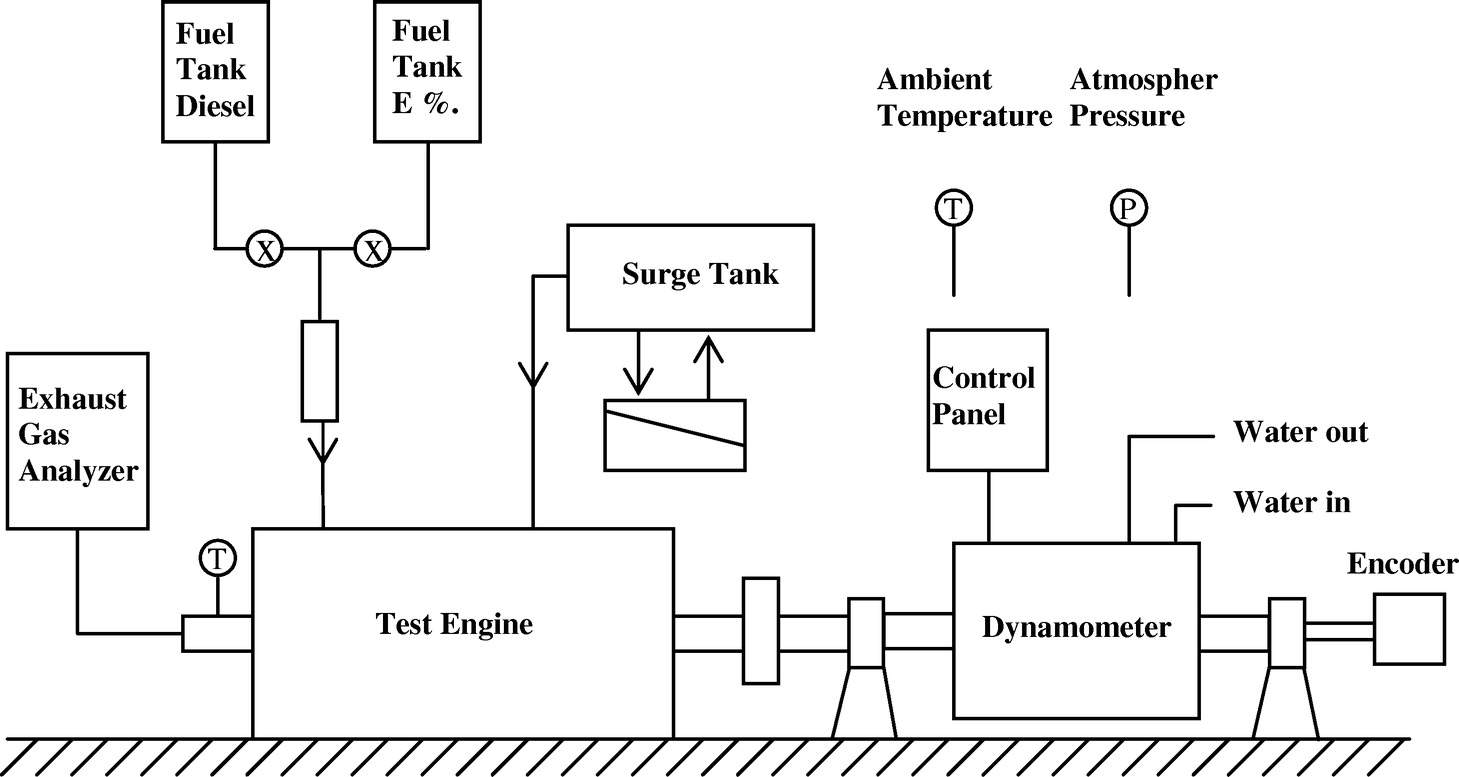 effects of emulsified fuel on the performance and emission of direct  injection diesel engine | journal of energy engineering | vol 139, no 2