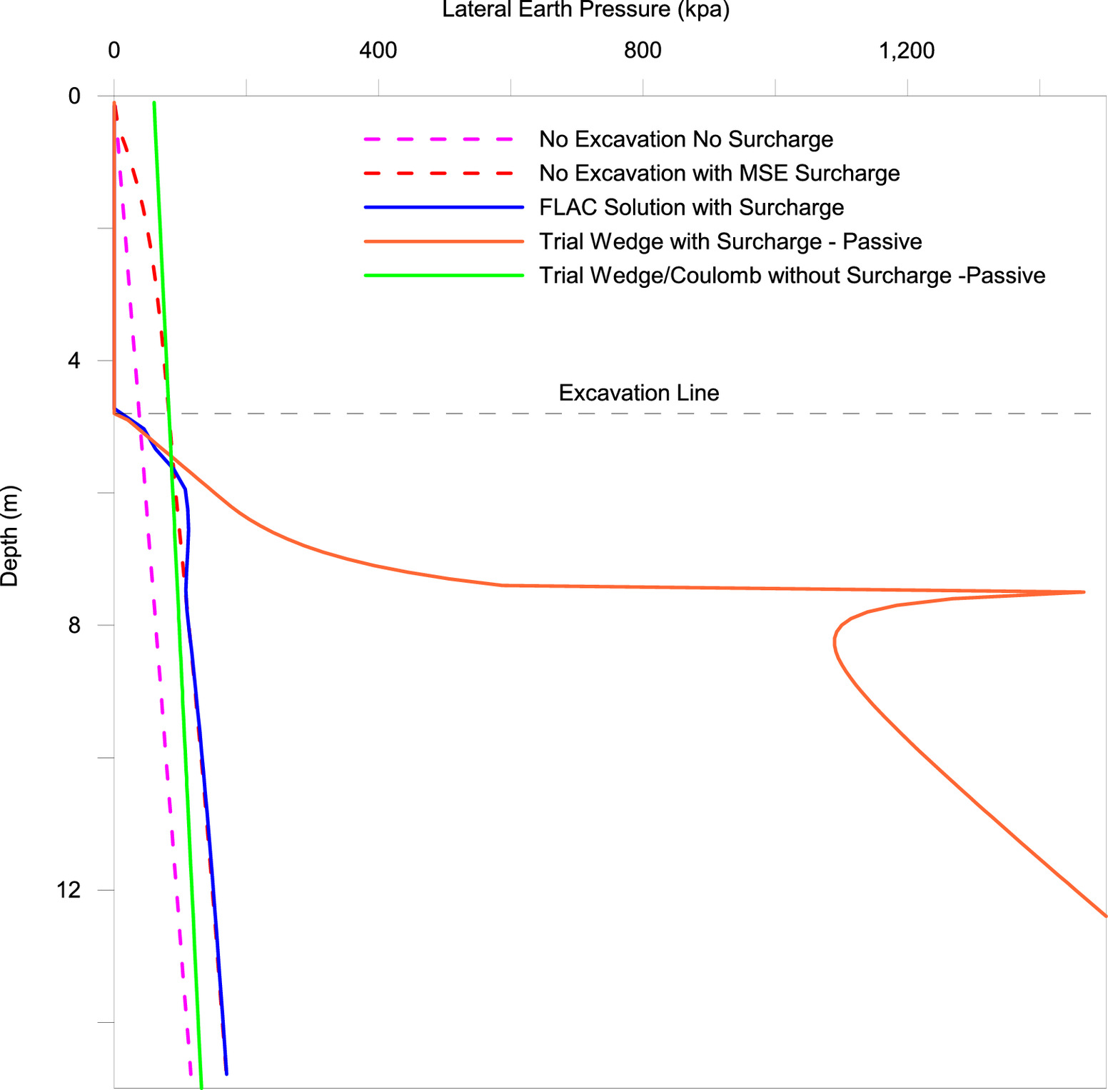 Trial Wedge Approach to Determine Lateral Earth Pressures