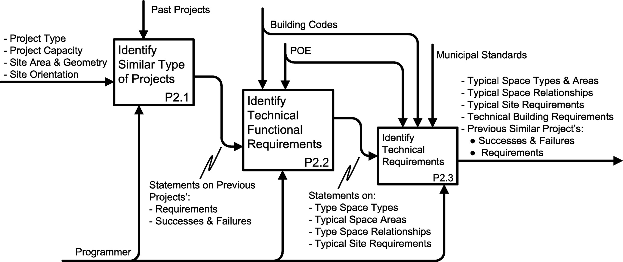Modeling Knowledge for Architectural Programming | Journal of ... on