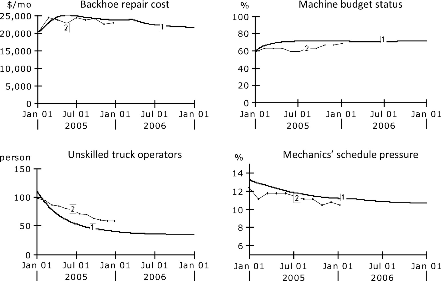 modeling the dynamics of heavy equipment management practices and downtime  in large highway contractors | journal of construction engineering and  management