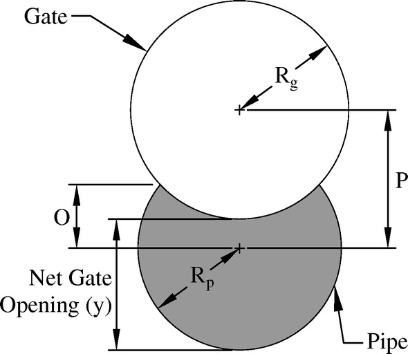 Accuracy of Round Meter Gates for On-Farm Deliveries | Journal of