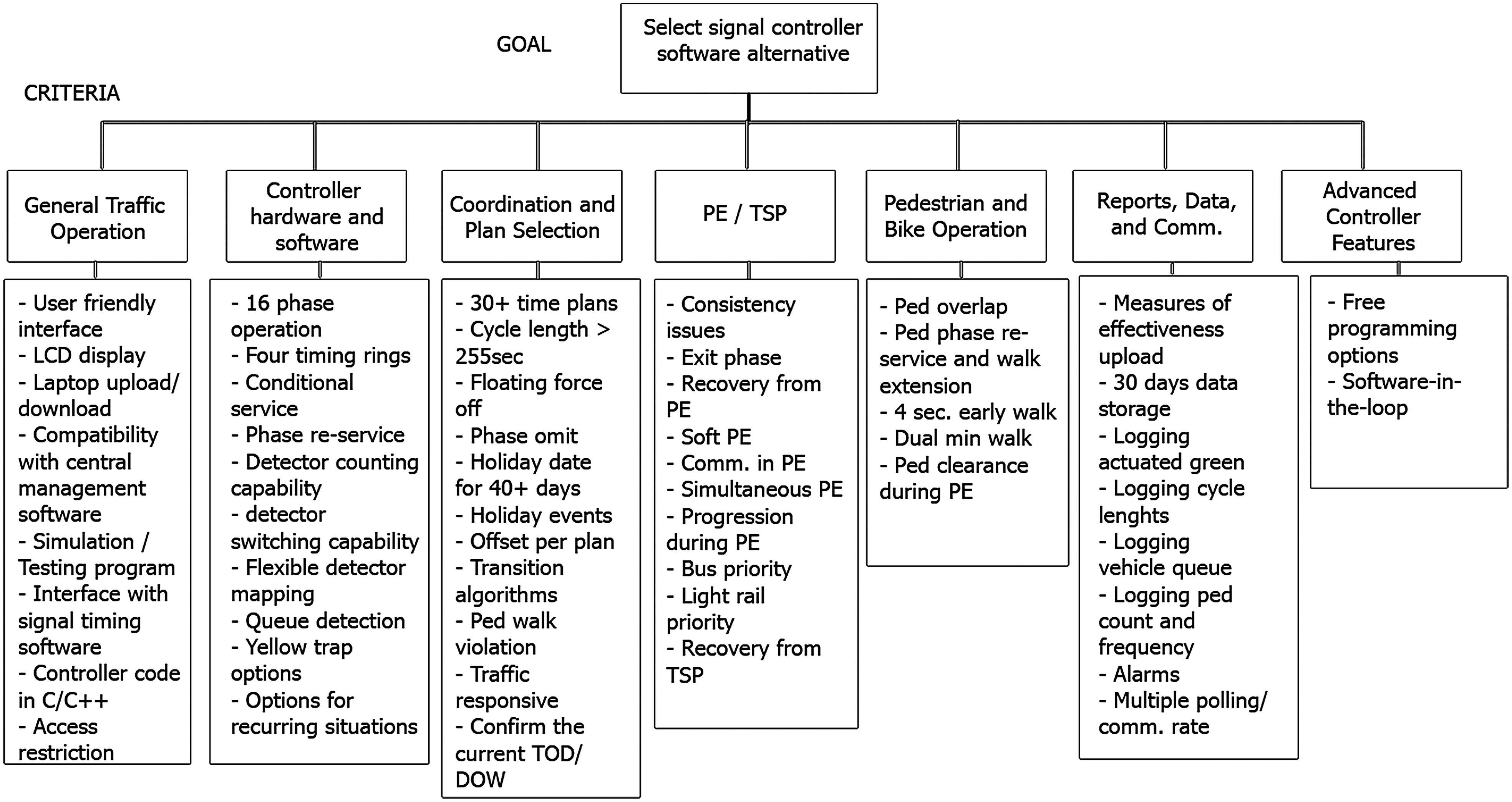 Decision Support System for Planning Traffic Operations