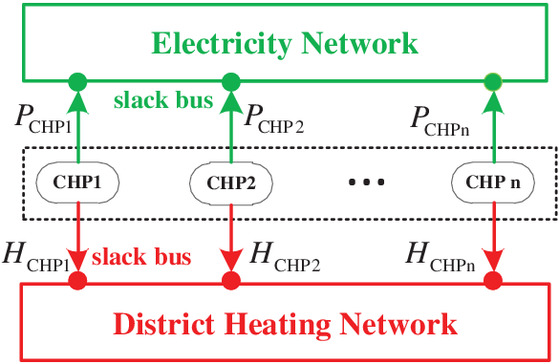 Probabilistic Power and Mass Flow Analysis for Integrated