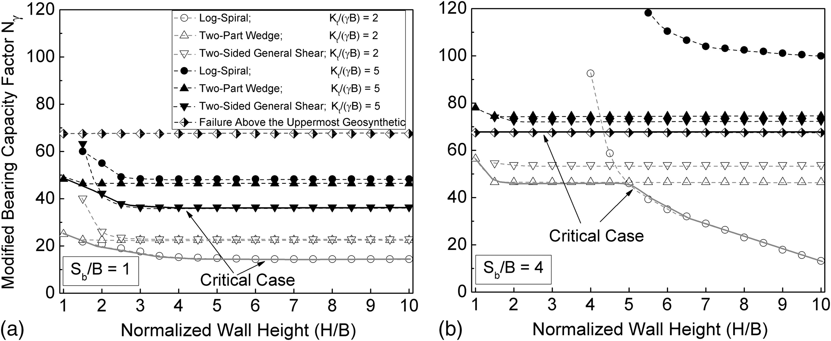 Evaluation of Bearing Capacity on Geosynthetic-Reinforced Soil