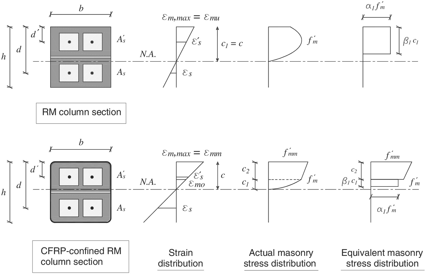 Performance of Eccentrically Loaded Reinforced-Concrete Masonry
