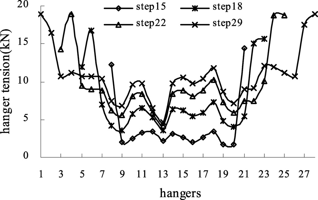 Behavior Of Self Anchored Suspension Bridges In The Structural