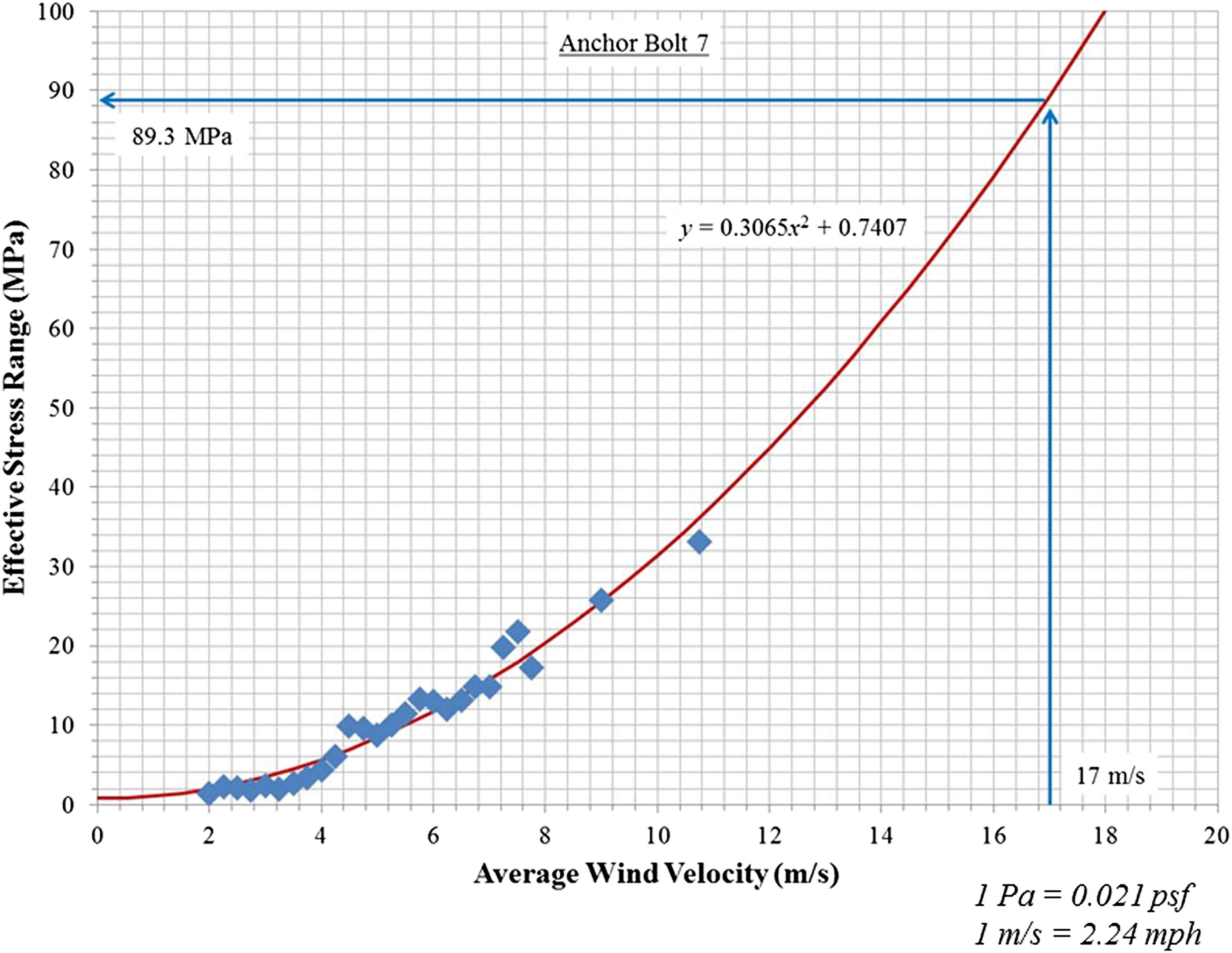 Experimental Validation of the AASHTO Natural Wind Fatigue