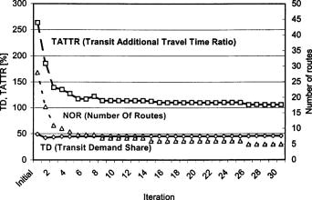 Transit Network Design with Variable Demand | Journal of
