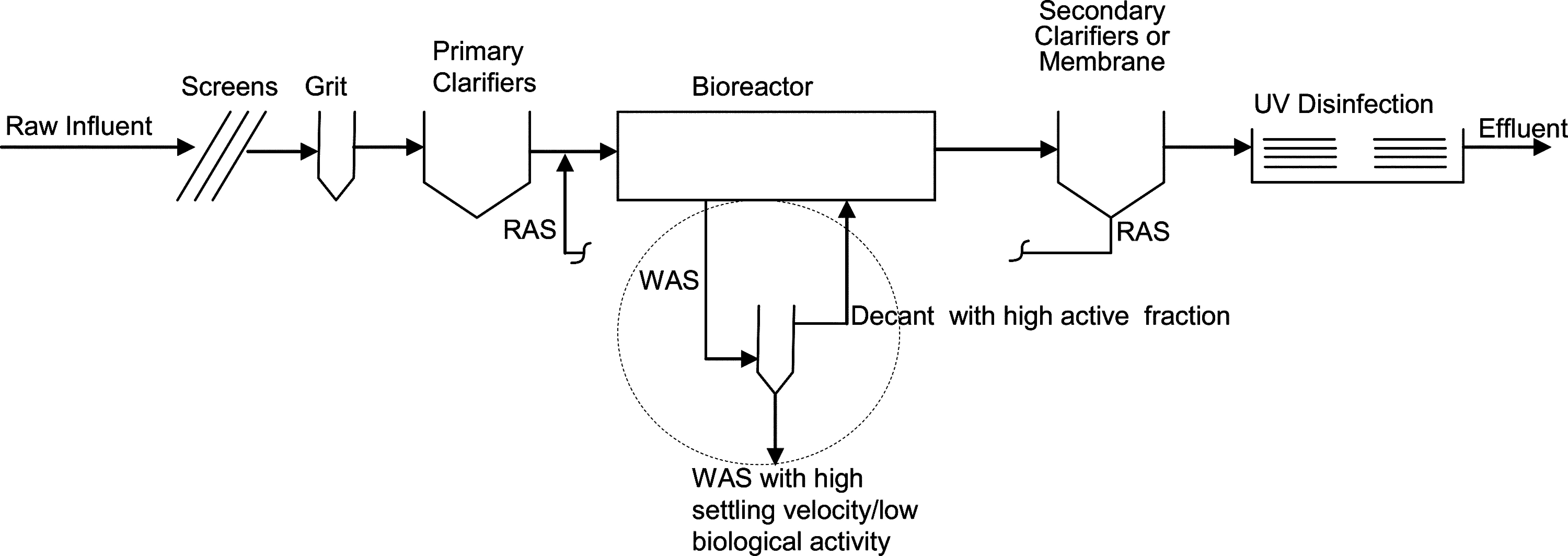 Density and activity characterization of activated sludge flocs density and activity characterization of activated sludge flocs journal of environmental engineering vol 132 no 10 pooptronica Images