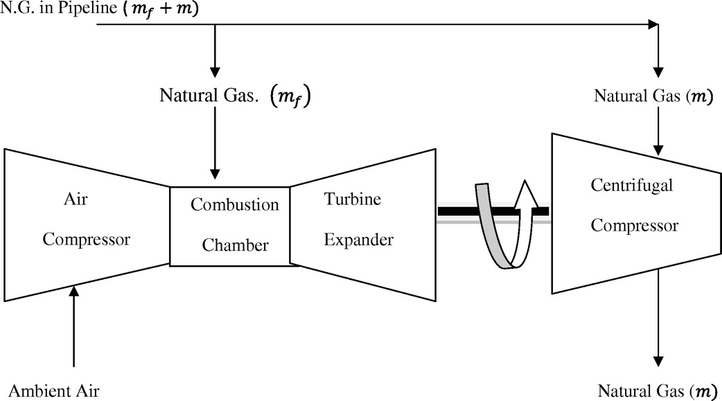 Modeling, Simulation, and Optimization of a High-Pressure ... on