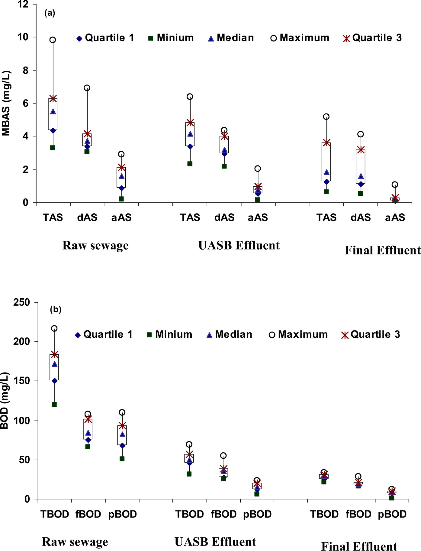 Fate of Anionic Surfactants in a 38 ML∕Day UASB-Based