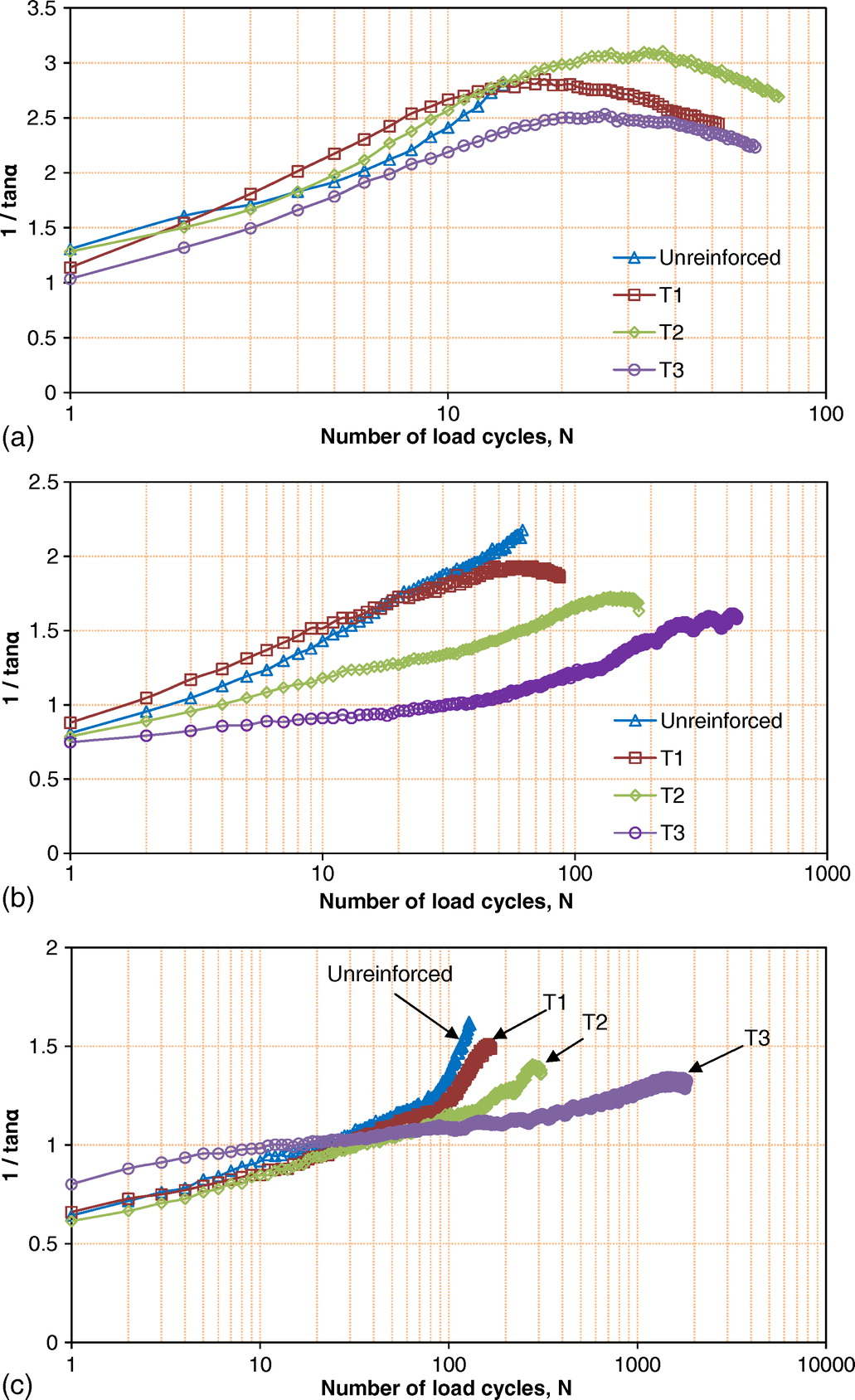 Performance Of Triangular Aperture Geogrid Reinforced Base Courses Fig 5 Tire Rotation Diagrams Note That Radials Should Not Be Over Weak Subgrade Under Cyclic Loading Journal Materials In Civil Engineering Vol